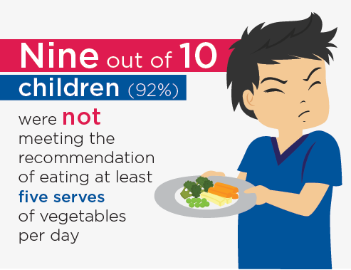 Figure 1: Inforgraphic with the message - Nine out of 10 children (92%) were not meeting the recommendation of eating at least five serves of vegetables per day