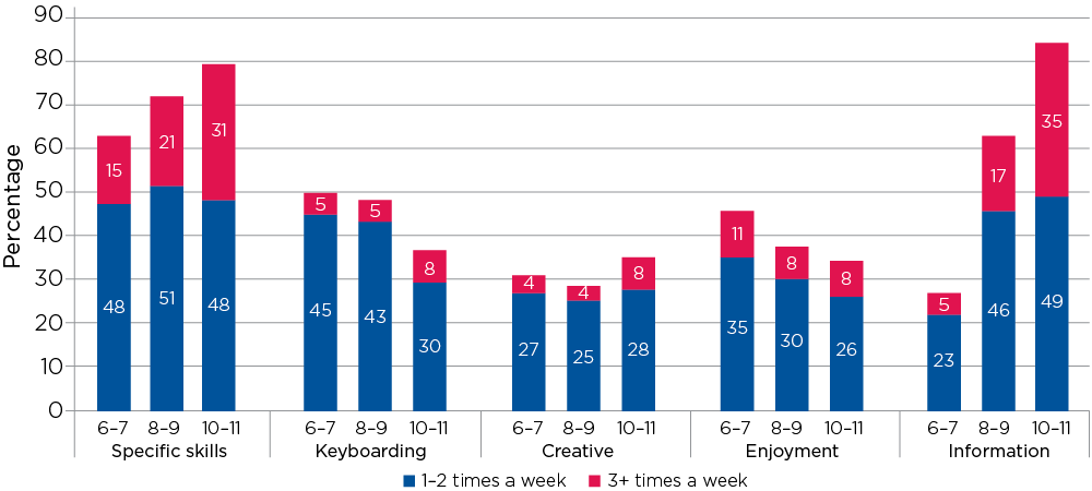 Figure 10.1: Use of computers in primary school, by purpose, students aged 6–7 (2006) to 10–11 (2010)
