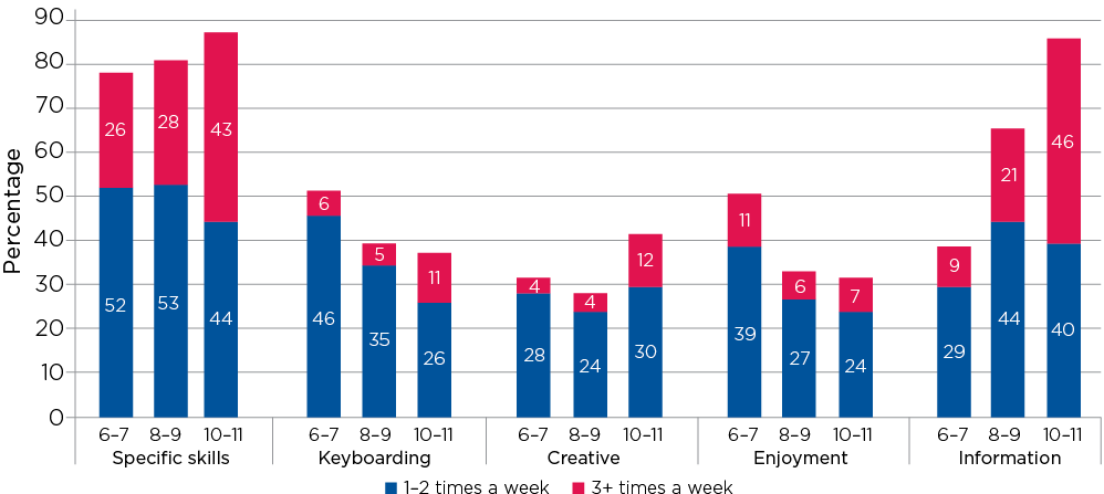 Figure 10.2: Use of computers in primary school, by purpose, students aged 6–7 (2010) to 10–11 (2014)