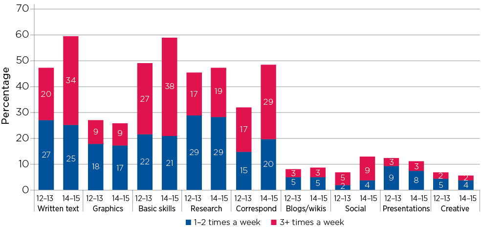 Figure 10.4: Use of educational technology in secondary school English classes, by activity type and student age (teacher reports)