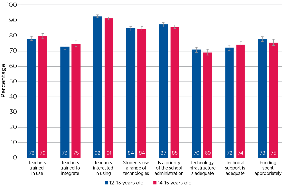 Figure 10.5: Percentage of teachers who agreed with statements about school technology use, by students 12–13 years (2012) and 14-15 years (2014)