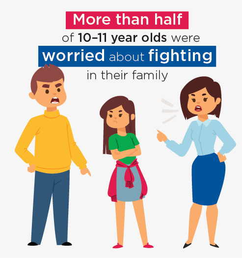 Infographic: More than half of 10–11 year olds were worried about fighting in their family