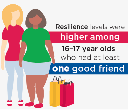 Figure 10.6: Resilience levels were higher among 16-17 year olds with at least one good friend
