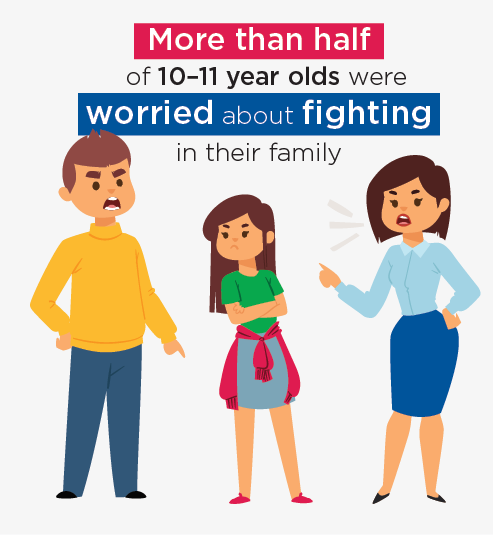 Figure 12.1: More than half of 10-11 year olds were worried about fighting in their family