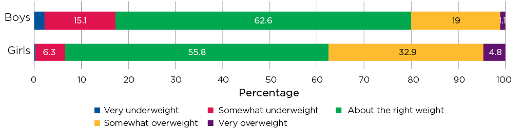 Figure 11.2: Feelings about their weight at age 14–15, by gender