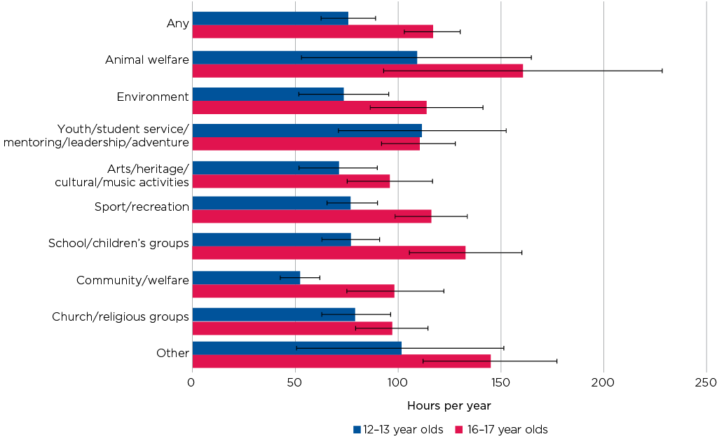 Figure 11.4: Average time spent volunteering in the past year for 12-13 and 16-17 year olds, by organisation type