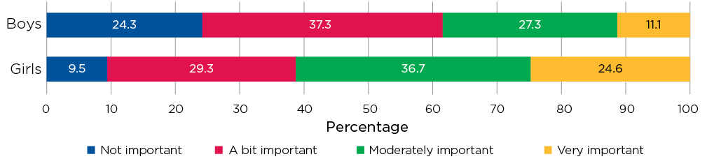 Figure 11.4: Importance of weight in how you feel as a person, age 14–15, by gender