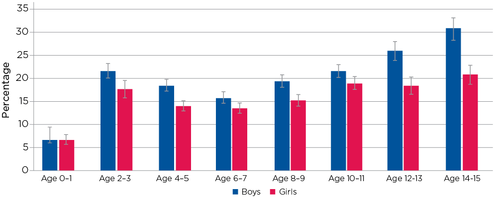 Figure 12.1: Medical attention due to Injury, by age and gender
