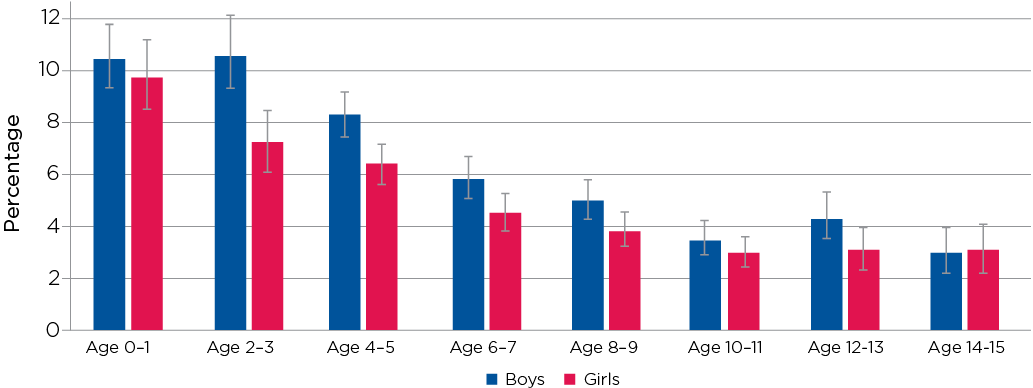 Figure 12.3: Hospital stays for reasons other than injuries, by age and gender