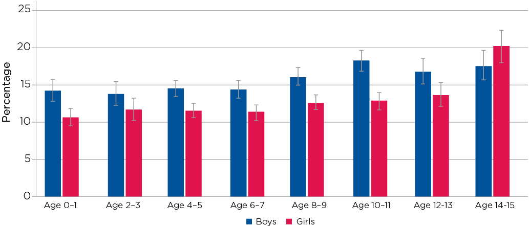 Figure 12.4: Use of prescription medicine, by age and gender