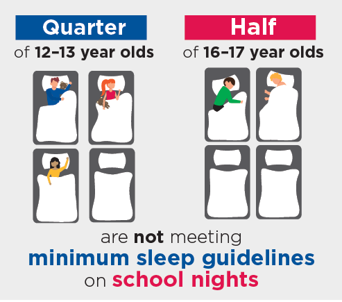 Infographic: Quarter of 12–13 year olds and Half of 16–17 year olds are not meeting minimum sleep guidelines on school nights
