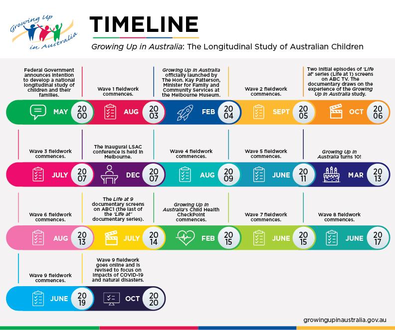 LSAC project timeline. Please read text description.