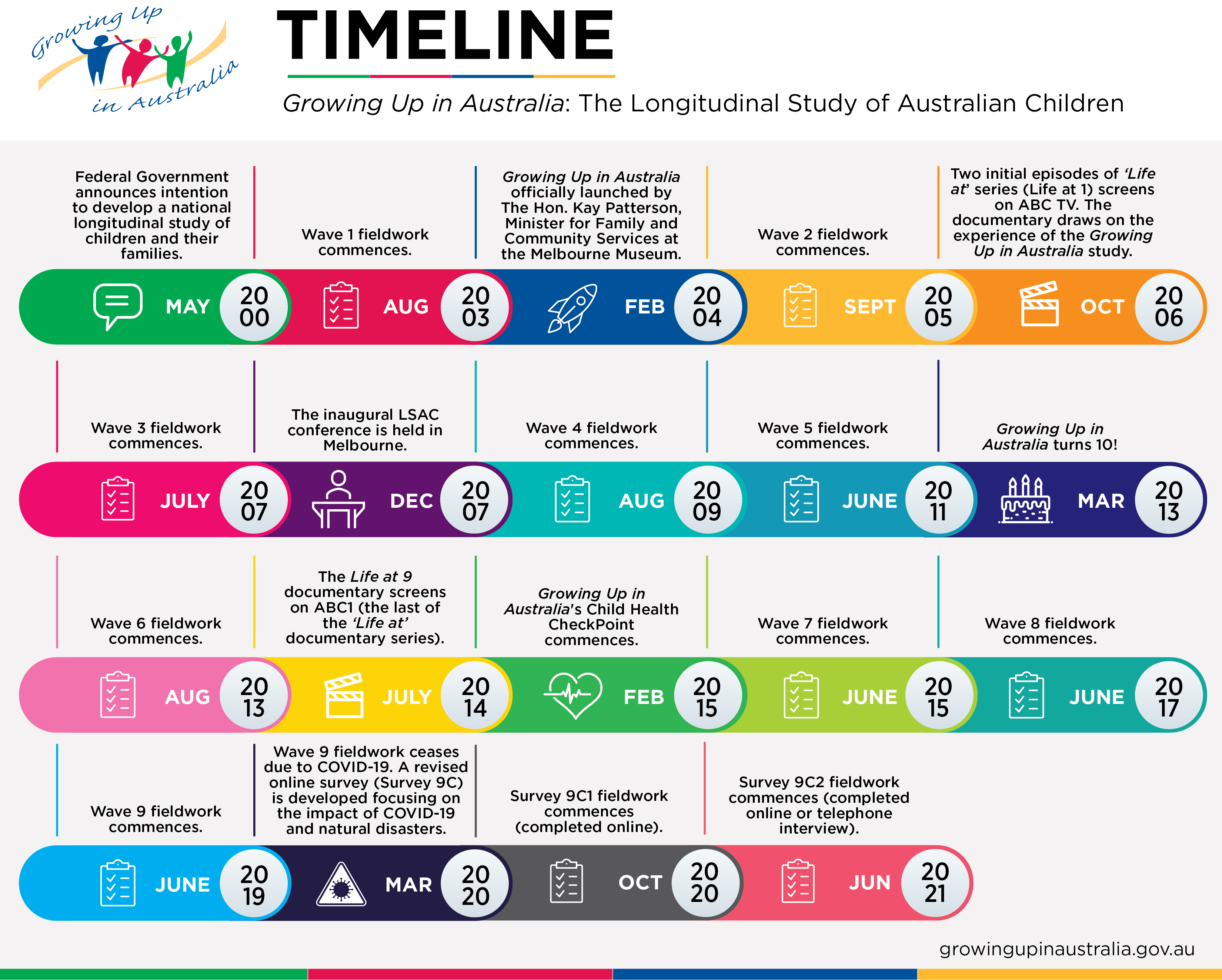 LSAC project timeline. Please read text description in the Detailed Project Timeline PDF download below.