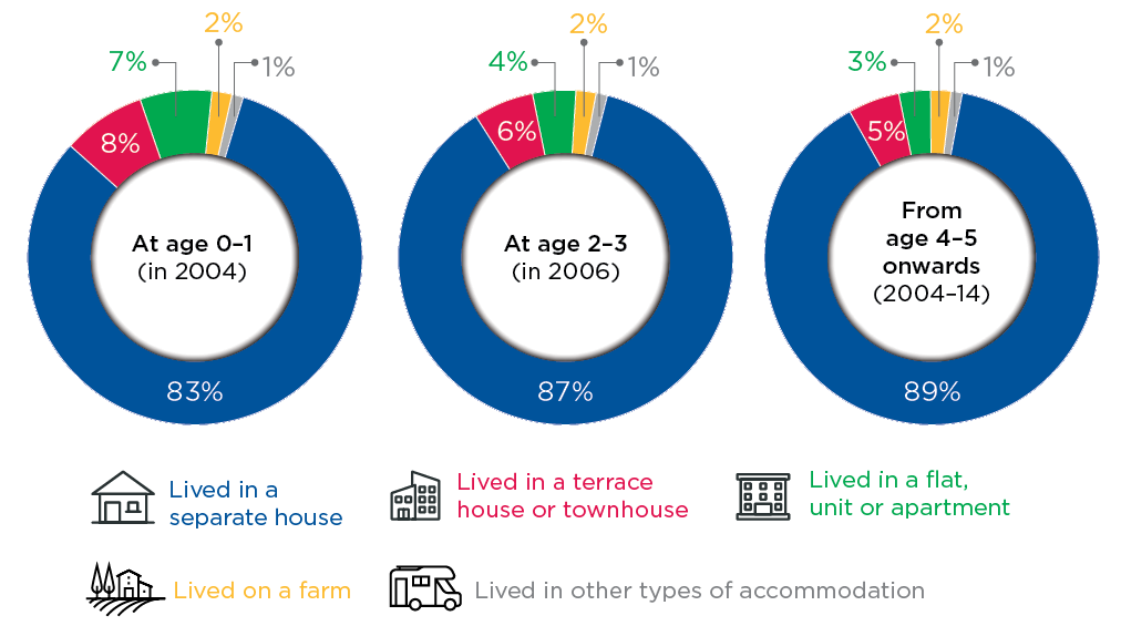 Figure 3.1: Housing type, by age (2004–14)