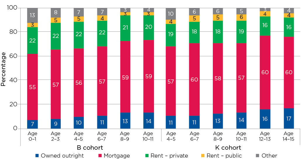 Figure 3.2: Housing tenure, by cohort and age (2004–14)