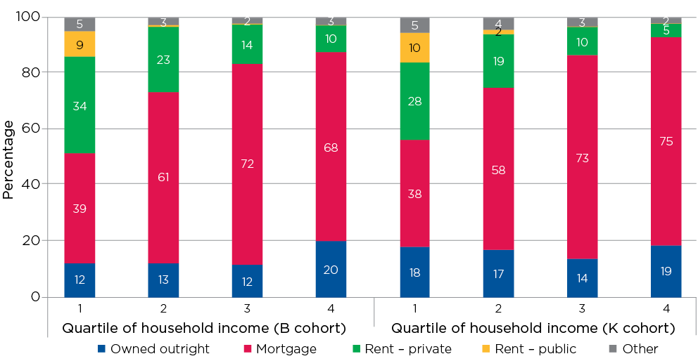 Figure 3.3: Housing tenure, by quartile of equivalised household income, 2014