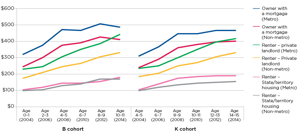 Figure 3.4: Average weekly cost of housing, by housing tenure and location, 2004–14