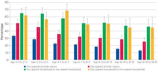 Figure 3.6: Housing mobility (percentage who moved since the previous wave), by change in parents' relationship status