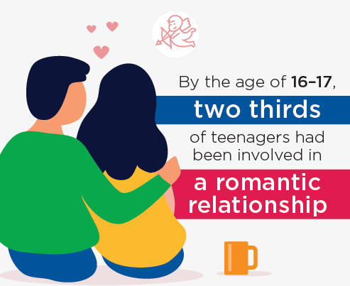 Infographic: By the age of 16–17, two thirds of teenagers had been involved in a romantic relationship