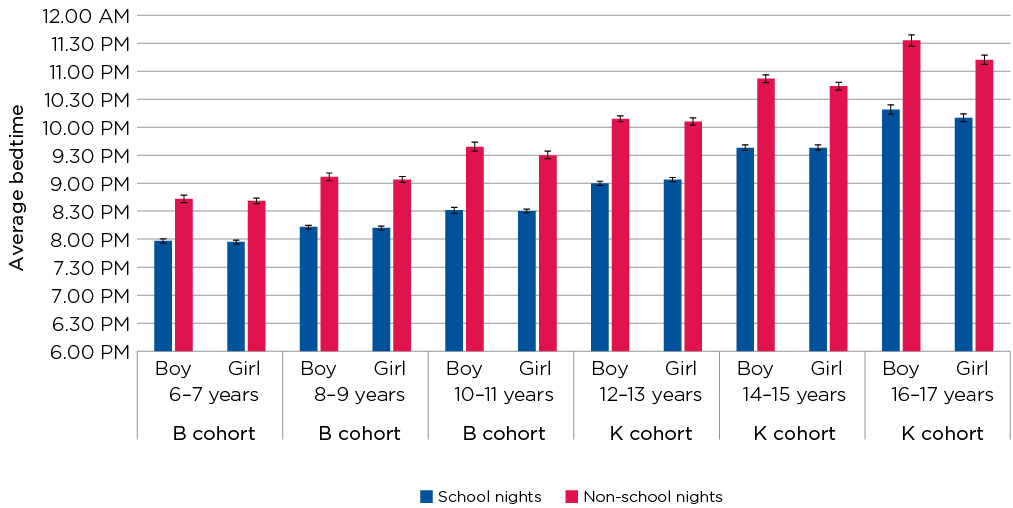Figure 4.1: Average bedtime on school nights and non-school nights, by age and sex