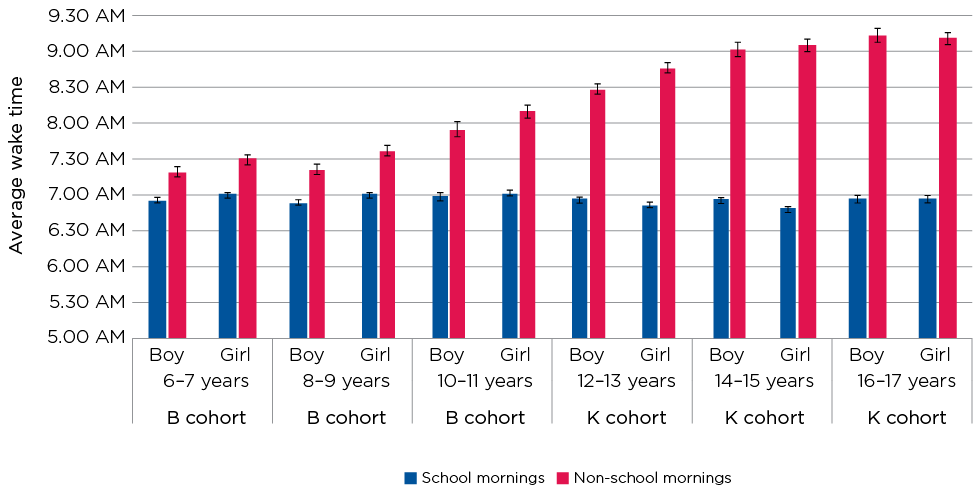 Figure 4.2: Average wake times on school days and non-school days, by age and sex