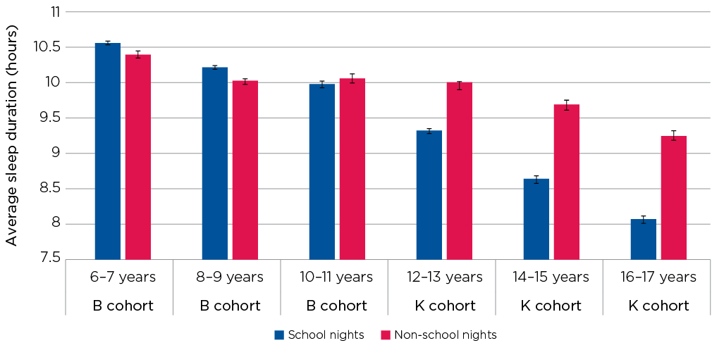 Figure 4.3: Average sleep duration in hours, by age
