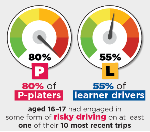 Infographic: 80% of P-platers and 55% of learner drivers aged 16–17 had engaged in some form of risky driving on at least one of their 10 most recent trips.