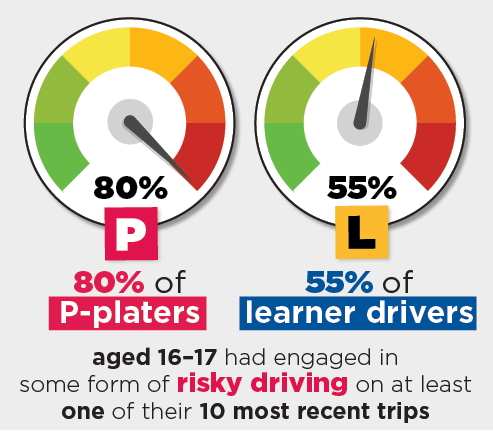 Figure 6.1: 16-17 year olds who engaged in risky driving on at least one of their 10 most recent trips