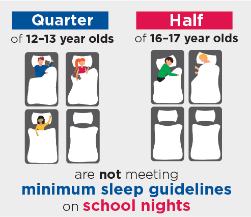 Figure 4.5: A quarter of 12-13 year olds and a half of 16-17 year olds are not meeting minimum sleep guidelines on school nights