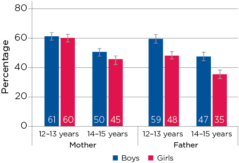 Figure 5.2: Adolescents' reports of feeling very close to their parents at 12–13 and 14–15 years