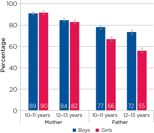 Figure 5.4: Children's reports of who they would go to with problems, at 10–11 and 12–13 years