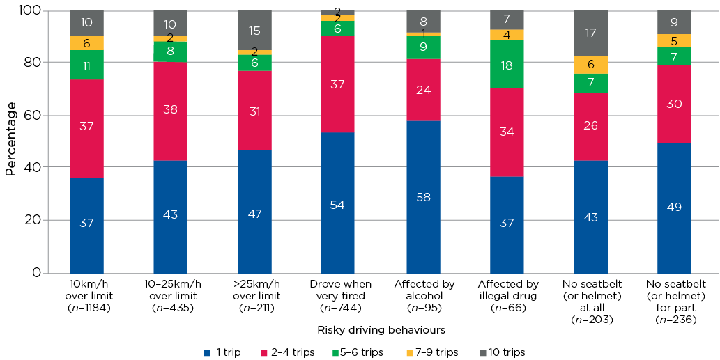 Figure 6.2: Number of trips (in past 10) by those who engaged in each risky driving behaviour