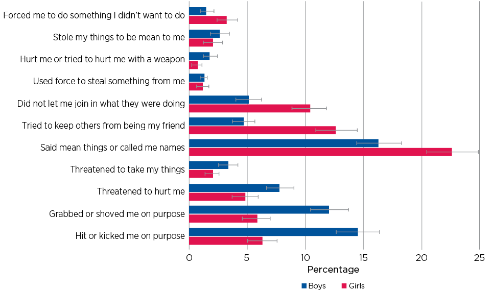 Figure 6.8: Proportion of 14–15 year olds who reported being a victim of bullying in last 30 days, by gender