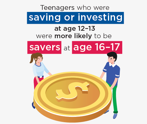 Infograhic: Teenagers who were saving or investing at age 12–13 were more likely to be savers at age 16–17