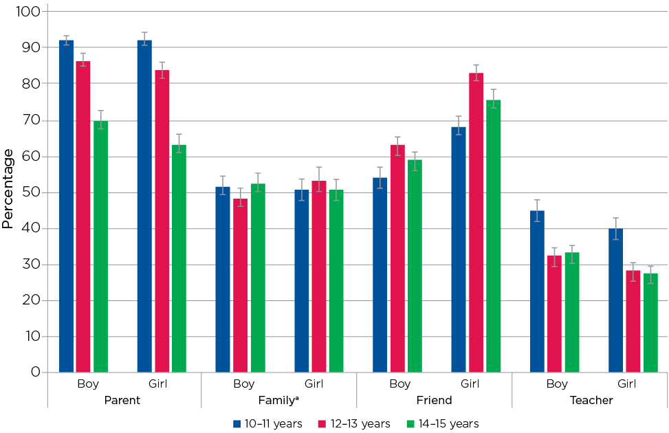 Figure 7.2: Willingness to seek help from parents, family, friends and teachers across three time points, by gender