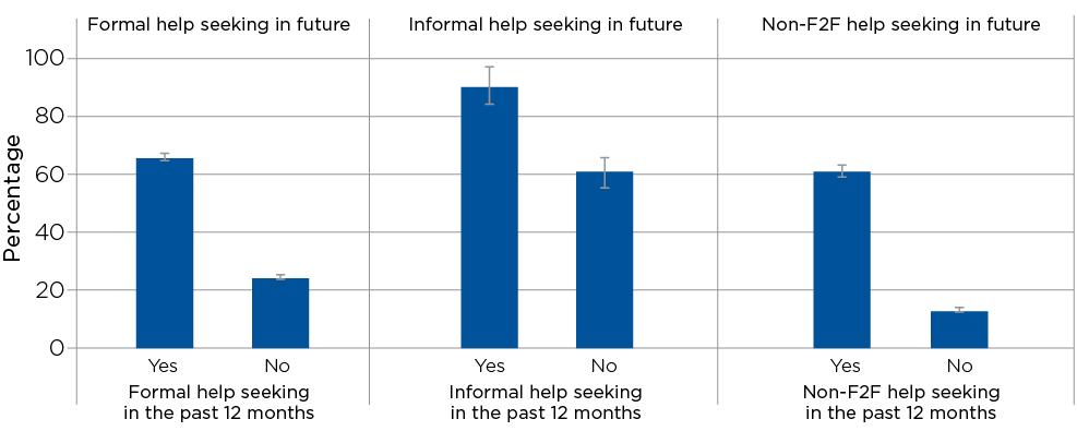 Figure 7.3: Future help-seeking behaviours based on past help-seeking behaviours