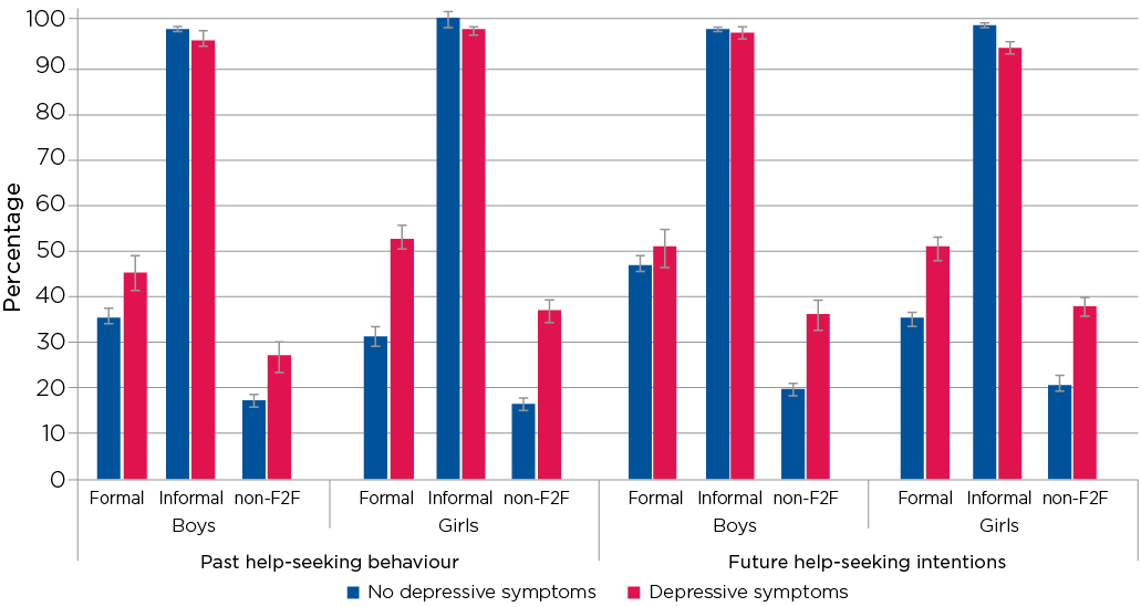 Figure 7.4: Help-seeking behaviours and intentions of adolescents with and without symptoms of depression at age 14–15, by source and gender