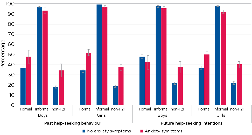 Figure 7.5: Help-seeking behaviours and intentions of adolescents with and without symptoms of anxiety at age 14–15, by source and gender