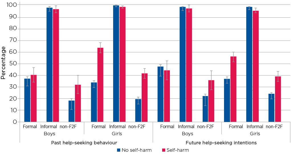 Figure 7.6: Help-seeking behaviours and intentions of adolescents who have and have not harmed at age 14-15, by source and gender