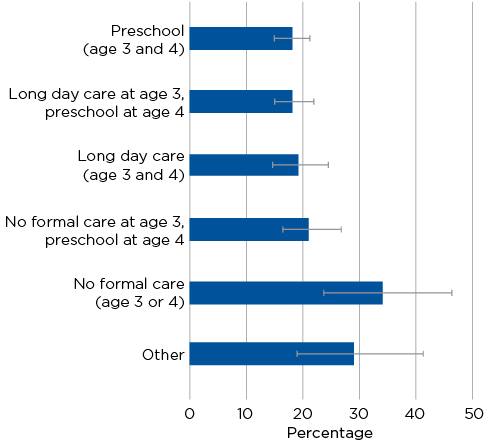 Figure 8.5: Children vulnerable or at risk on the physical health and wellbeing domain, by ECEC arrangements at ages three and four