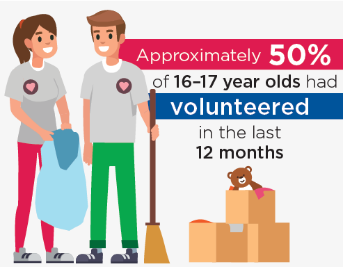 Approximately 50% of 16–17 year olds had volunteered in the last 12 months