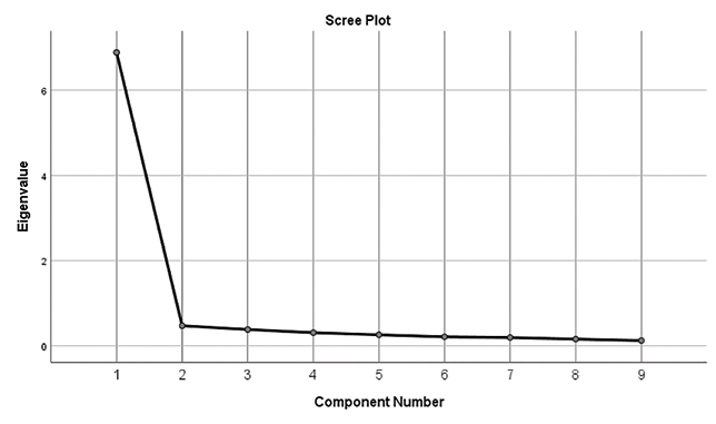 Graph of Scree Plot