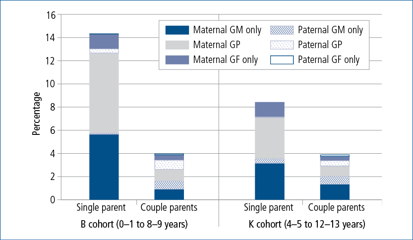 Figure 2.1: Co-resident maternal and paternal grandmothers and grandfathers by household type