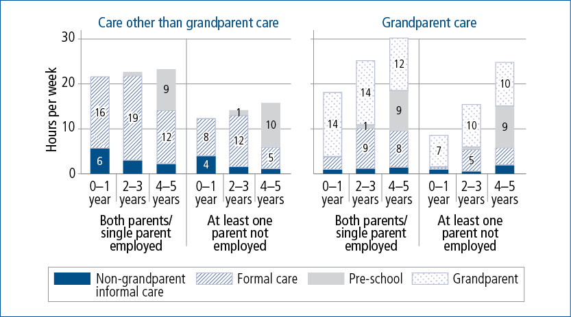 Figure 2.10: Mean weekly hours in care types for children in some care, by whether care includes grandparent care, age and mothers' employment status