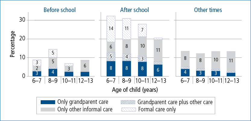 Figure 2.11: Grandparent and other care of school-aged children, by time of day and child age