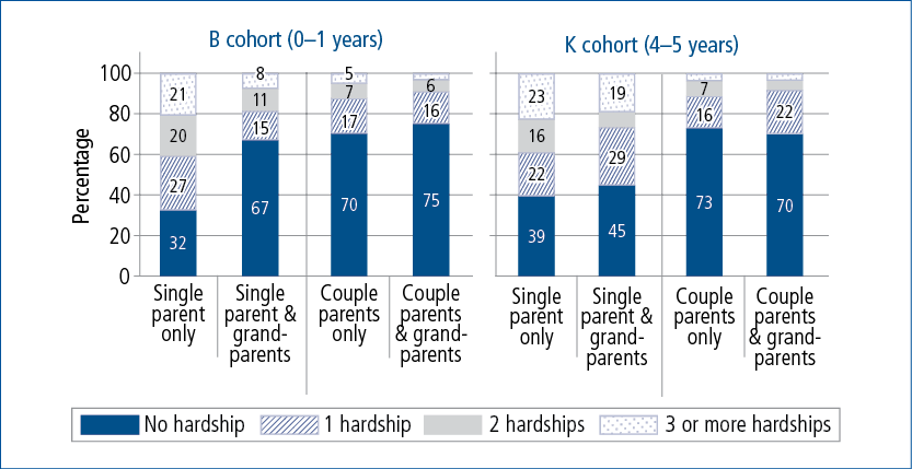 Figure 2.3: Number of financial hardships experienced by grandparental co-residence, household type and cohort, Wave 1