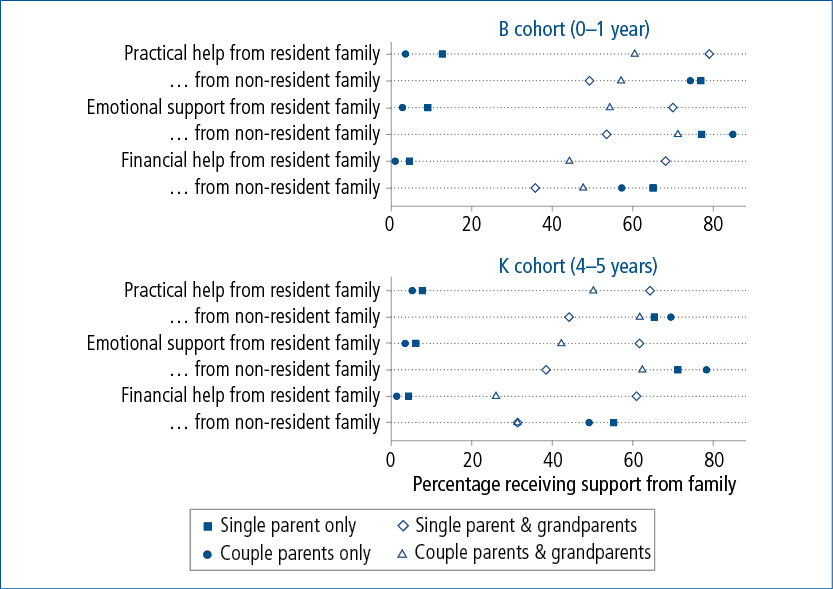Figure 2.4: Receipt of help and support from resident and non-resident family, by cohort, grandparent co-residence and household type, Wave 1