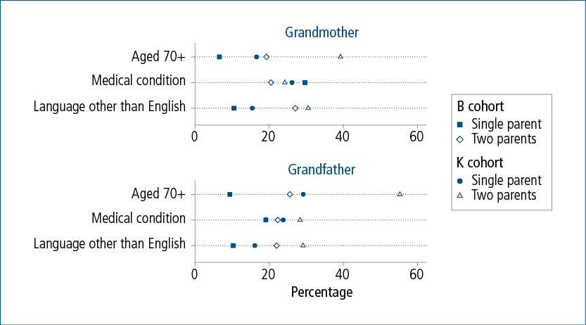 Figure 2.5: Grandparent demographics averaged across five waves, by cohort and household type