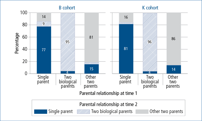 Figure 3.2: Parental relationship transitions within the primary household, by cohort