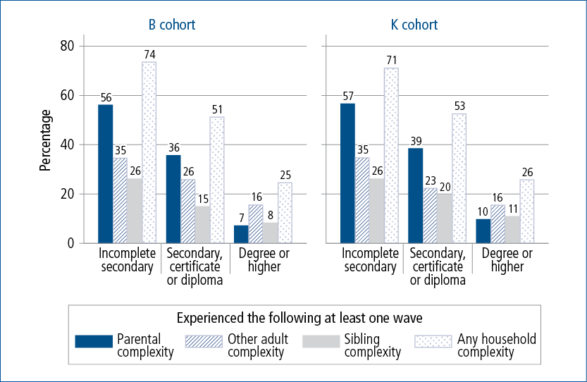 Figure 3.6: Household complexity summary across five waves, by parents' educational attainment